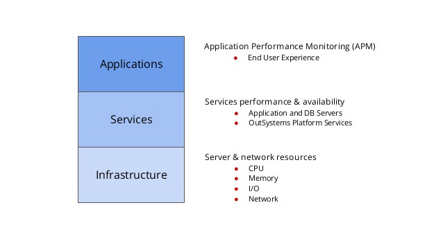 3 layers of monitoring
