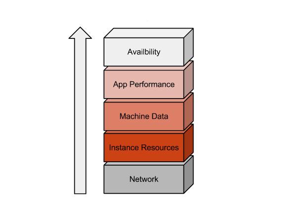 monitoring stack
